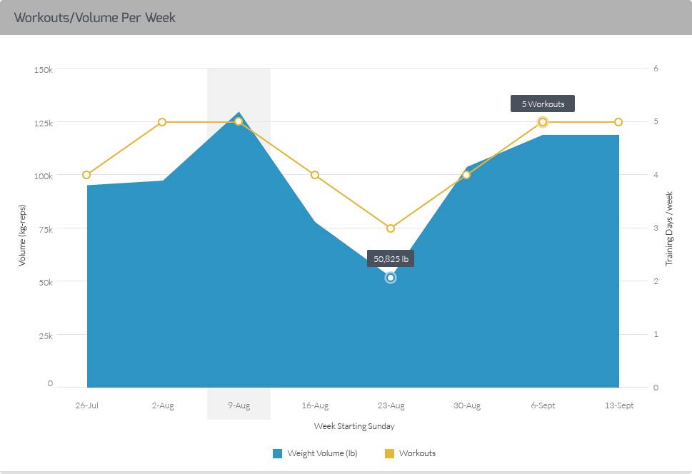 Amp Your Workout Performance Portal Dashboard