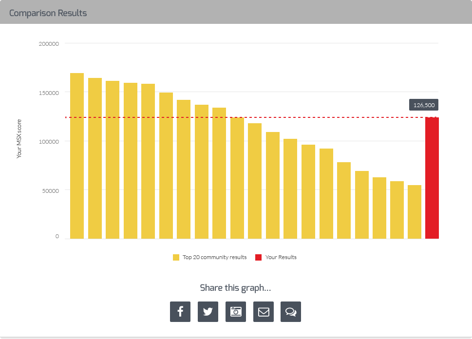 Amp Your Workout Compare to Community Graph